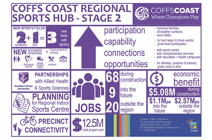 Coffs Coast Regional Sports Hub